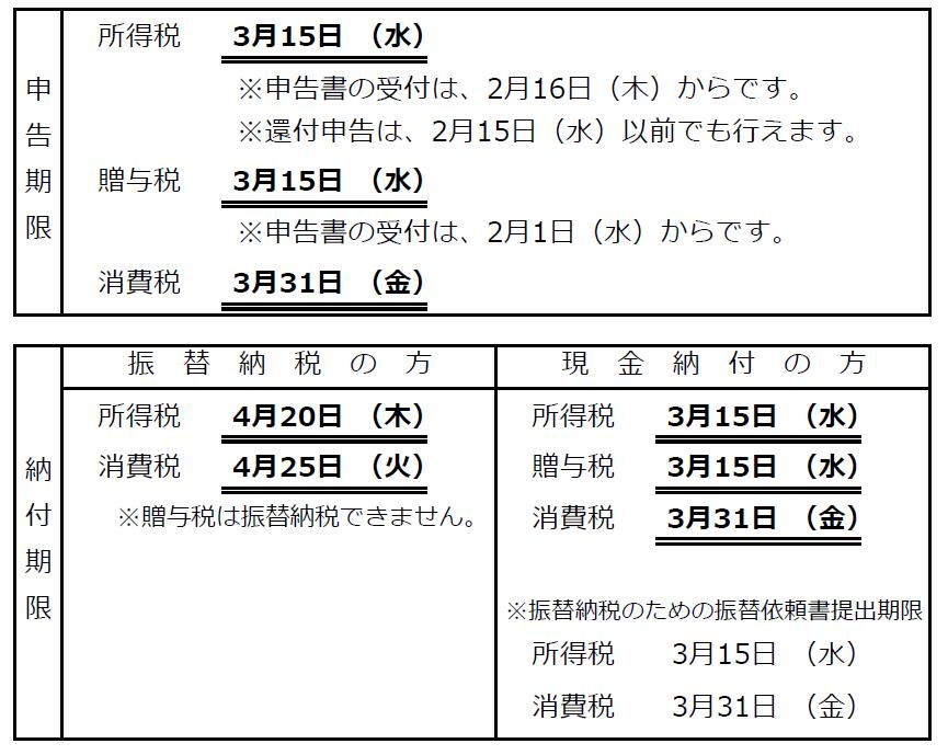 申告・納付期限の表3